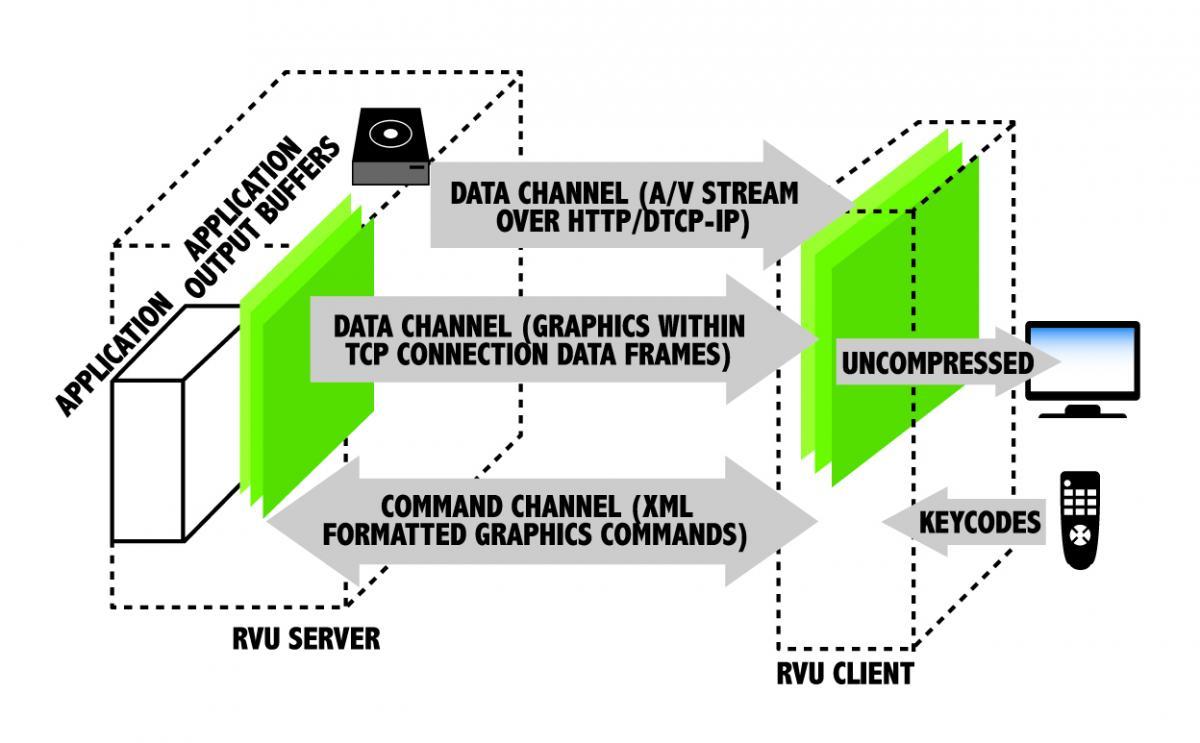 Samsung Rvu Directv Wiring Diagram - Online Schematic Diagram •